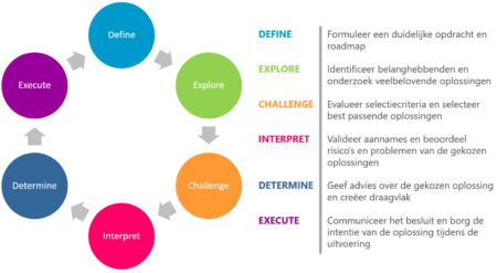 Het DECIDE Framework van Synergio is een agile business analyse model waarmee je iteratief en incrementeel behoeften en oplossingen op elkaar aansluit.