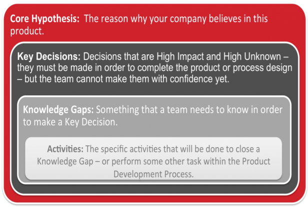 Core Hypothesis, Key Decisions and Knowledge Gaps