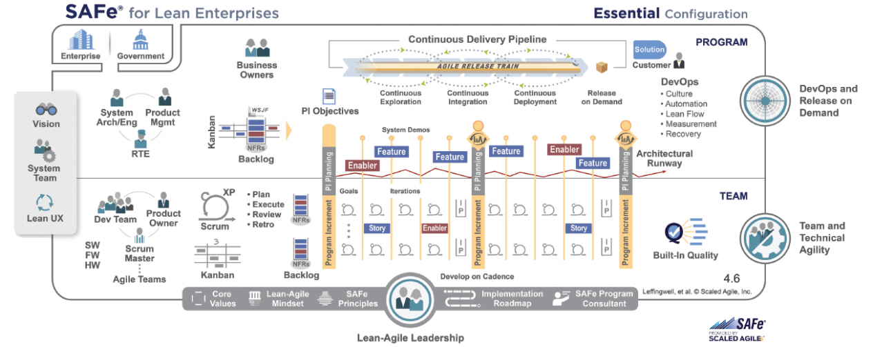SAFe Essential Configuration