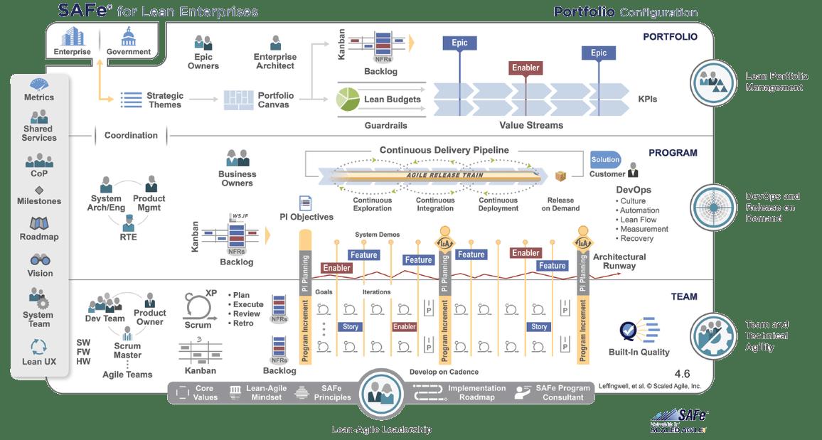 SAFe Portfolio Configuration