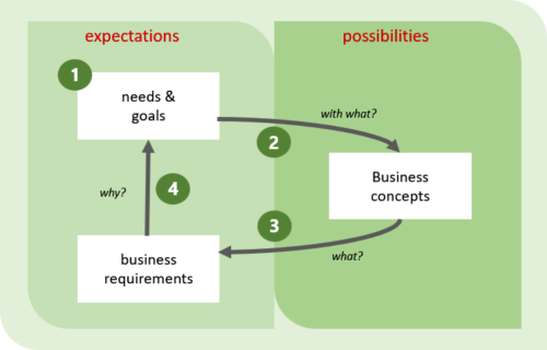 Agile Business Analysis - Product Vision