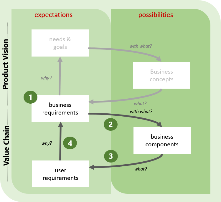 Agile Business Analysis - Value Chain